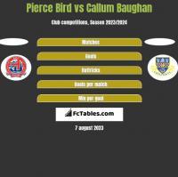 Pierce Bird vs Callum Baughan h2h player stats
