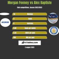 Morgan Feeney vs Alex Baptiste h2h player stats