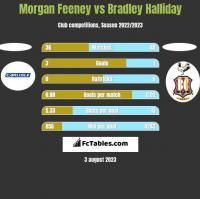 Morgan Feeney vs Bradley Halliday h2h player stats