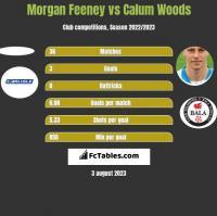 Morgan Feeney vs Calum Woods h2h player stats