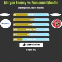 Morgan Feeney vs Emmanuel Monthe h2h player stats