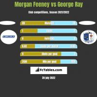 Morgan Feeney vs George Ray h2h player stats