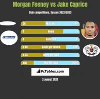 Morgan Feeney vs Jake Caprice h2h player stats