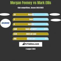 Morgan Feeney vs Mark Ellis h2h player stats