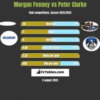 Morgan Feeney vs Peter Clarke h2h player stats