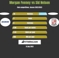 Morgan Feeney vs Sid Nelson h2h player stats