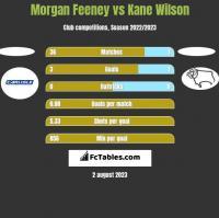 Morgan Feeney vs Kane Wilson h2h player stats