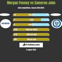 Morgan Feeney vs Cameron John h2h player stats