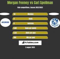 Morgan Feeney vs Carl Spellman h2h player stats