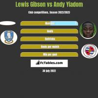 Lewis Gibson vs Andy Yiadom h2h player stats