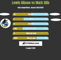 Lewis Gibson vs Mark Ellis h2h player stats