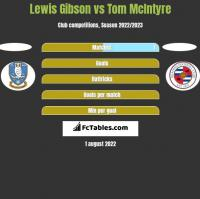 Lewis Gibson vs Tom McIntyre h2h player stats