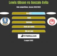 Lewis Gibson vs Gonzalo Avila h2h player stats
