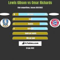 Lewis Gibson vs Omar Richards h2h player stats