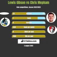Lewis Gibson vs Chris Mepham h2h player stats