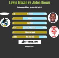 Lewis Gibson vs Jaden Brown h2h player stats