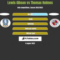Lewis Gibson vs Thomas Holmes h2h player stats
