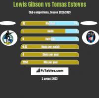 Lewis Gibson vs Tomas Esteves h2h player stats