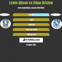Lewis Gibson vs Ethan Bristow h2h player stats