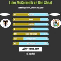 Luke McCormick vs Ben Sheaf h2h player stats