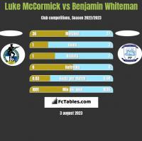 Luke McCormick vs Benjamin Whiteman h2h player stats