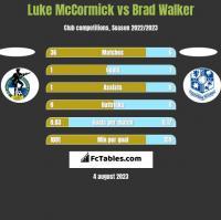 Luke McCormick vs Brad Walker h2h player stats