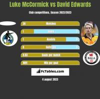 Luke McCormick vs David Edwards h2h player stats