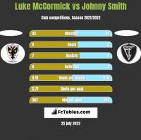 Luke McCormick vs Johnny Smith h2h player stats
