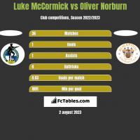 Luke McCormick vs Oliver Norburn h2h player stats