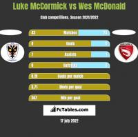 Luke McCormick vs Wes McDonald h2h player stats