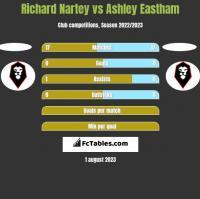 Richard Nartey vs Ashley Eastham h2h player stats