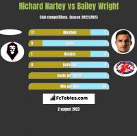 Richard Nartey vs Bailey Wright h2h player stats
