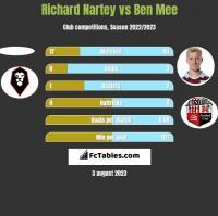 Richard Nartey vs Ben Mee h2h player stats