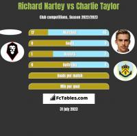 Richard Nartey vs Charlie Taylor h2h player stats
