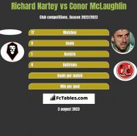 Richard Nartey vs Conor McLaughlin h2h player stats