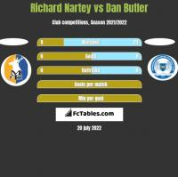 Richard Nartey vs Dan Butler h2h player stats