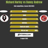 Richard Nartey vs Danny Andrew h2h player stats