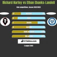 Richard Nartey vs Ethan Ebanks-Landell h2h player stats