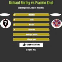 Richard Nartey vs Frankie Kent h2h player stats