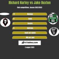 Richard Nartey vs Jake Buxton h2h player stats