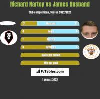 Richard Nartey vs James Husband h2h player stats