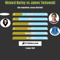 Richard Nartey vs James Tarkowski h2h player stats