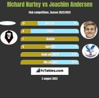 Richard Nartey vs Joachim Andersen h2h player stats