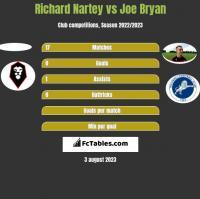 Richard Nartey vs Joe Bryan h2h player stats
