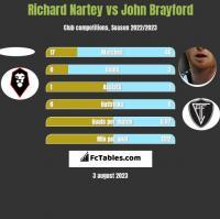 Richard Nartey vs John Brayford h2h player stats