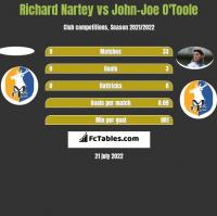 Richard Nartey vs John-Joe O'Toole h2h player stats