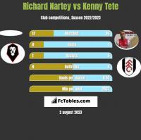 Richard Nartey vs Kenny Tete h2h player stats