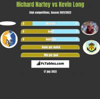 Richard Nartey vs Kevin Long h2h player stats