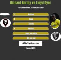 Richard Nartey vs Lloyd Dyer h2h player stats