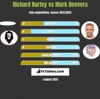 Richard Nartey vs Mark Beevers h2h player stats